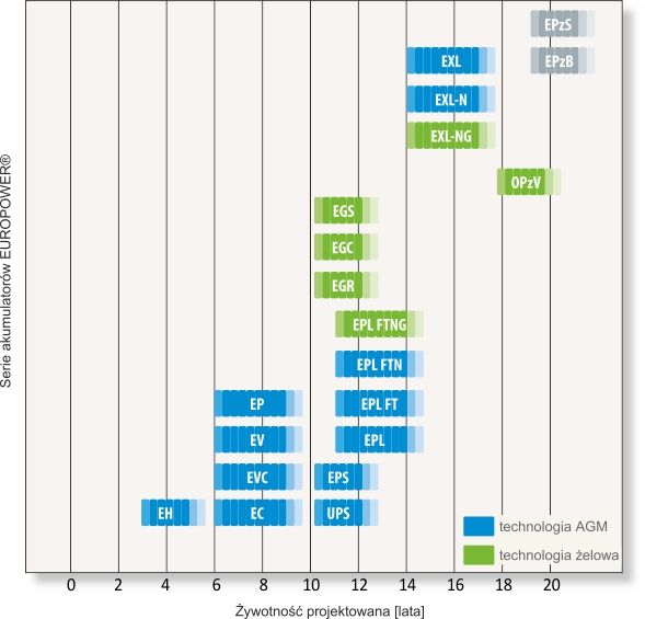 wykres_zywotnosc_europower