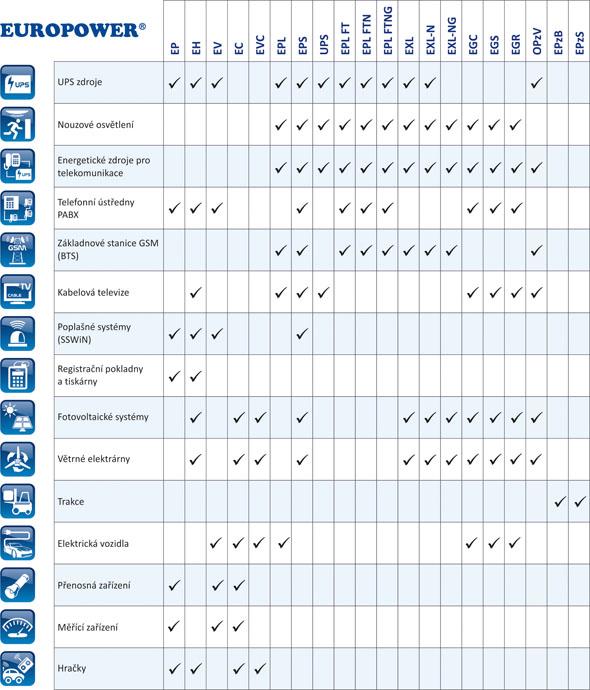 tabele_zastosowanie_europower_cz