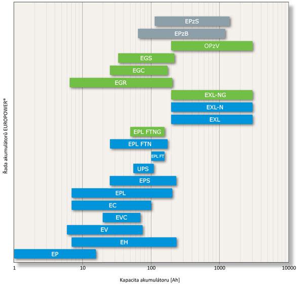 wykres_pojemnosc_europower_cz