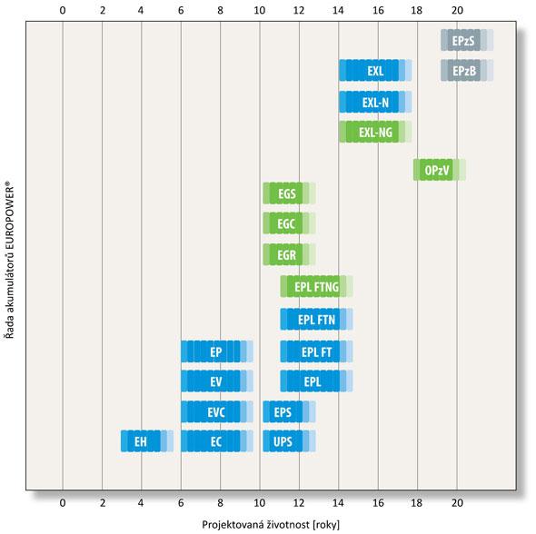 wykres_zywotnosc_europower_cz